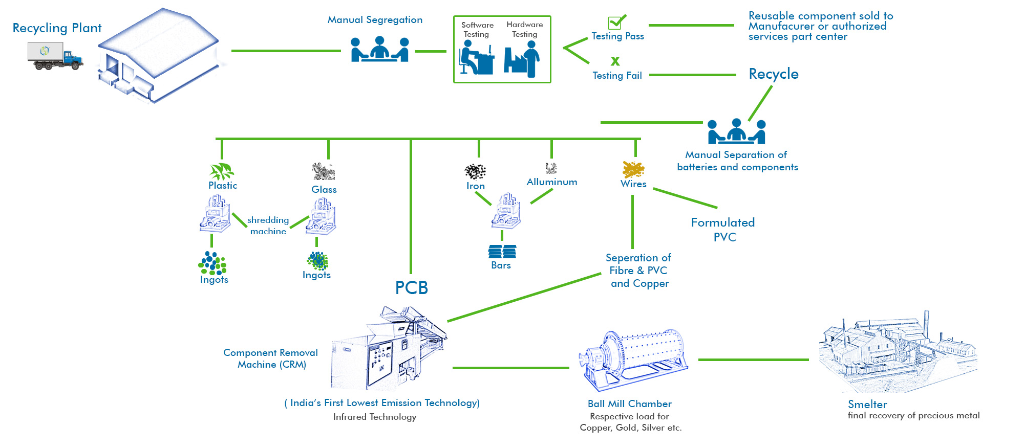 recycling-life-cycle